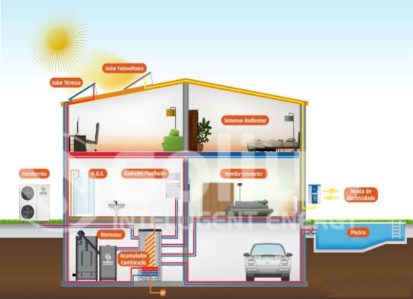Sistemas Integrados renováveis